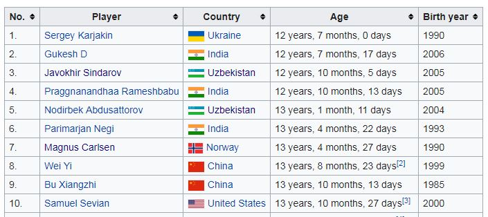 The 10 youngest chess Grandmasters in history.